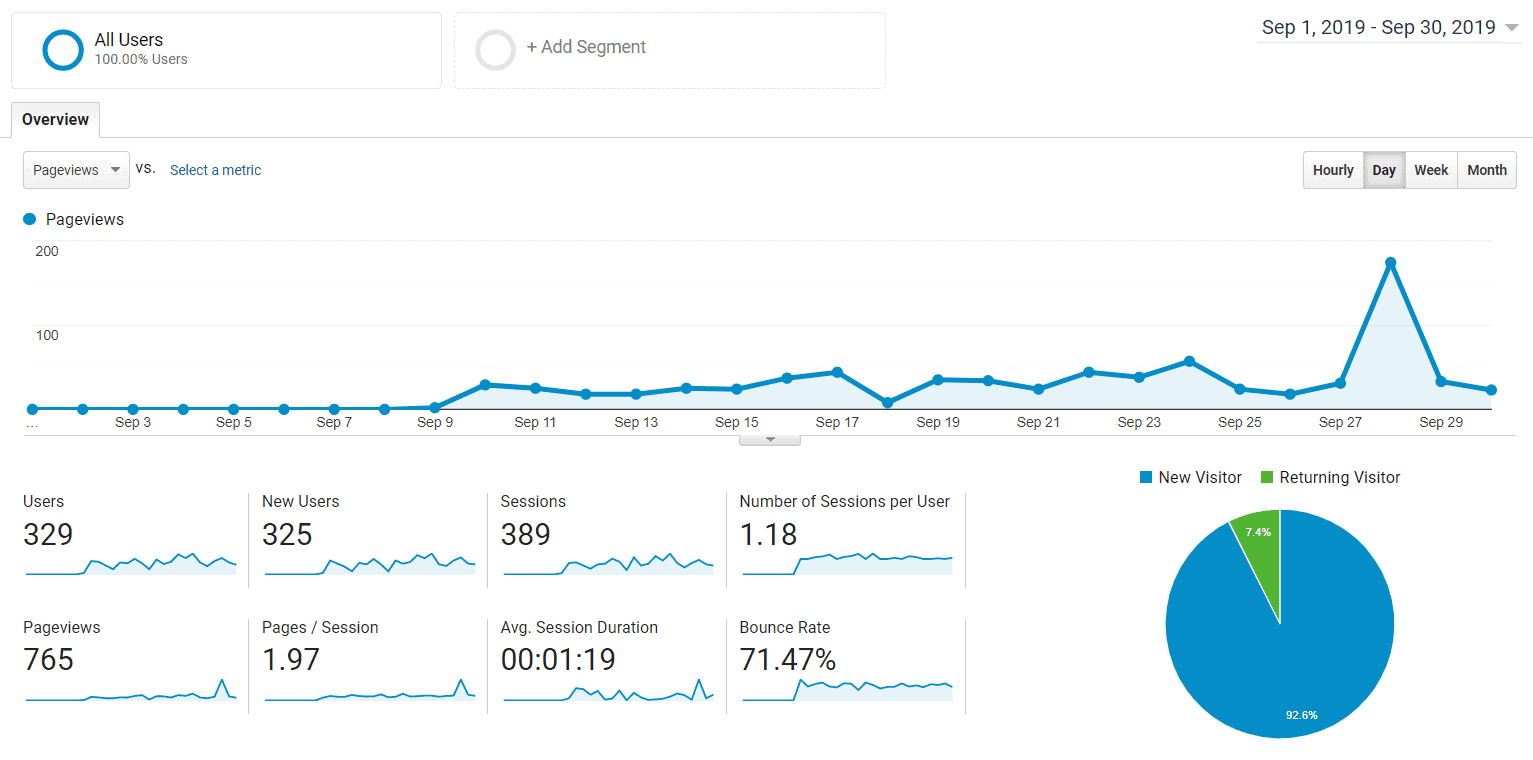 google analytics month 1 blog growth report how to grow a blog