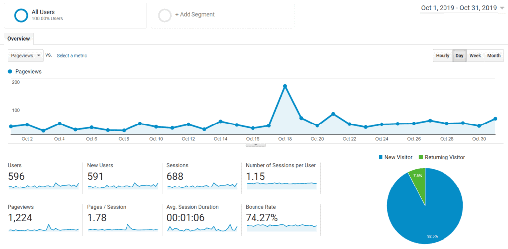 google analytics monthly how to grow a blog