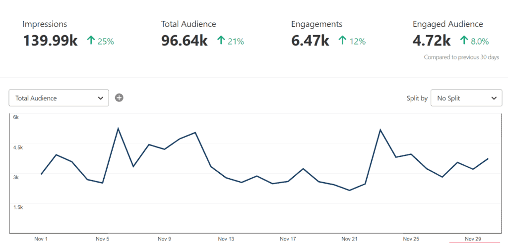 pinterest monthly analytics how to grow a blog