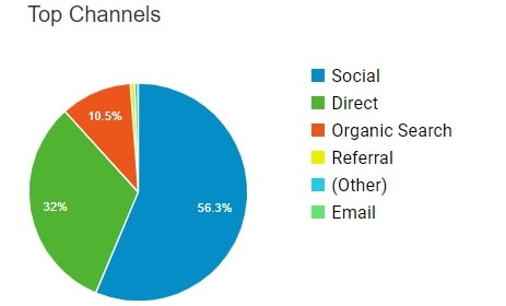 main traffic sources for bloggers with pinterest