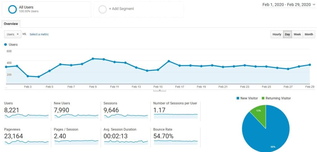 blog growth report month 6 pageviews