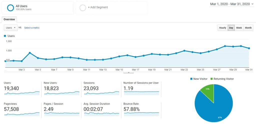 blog growth report month 7 pageviews