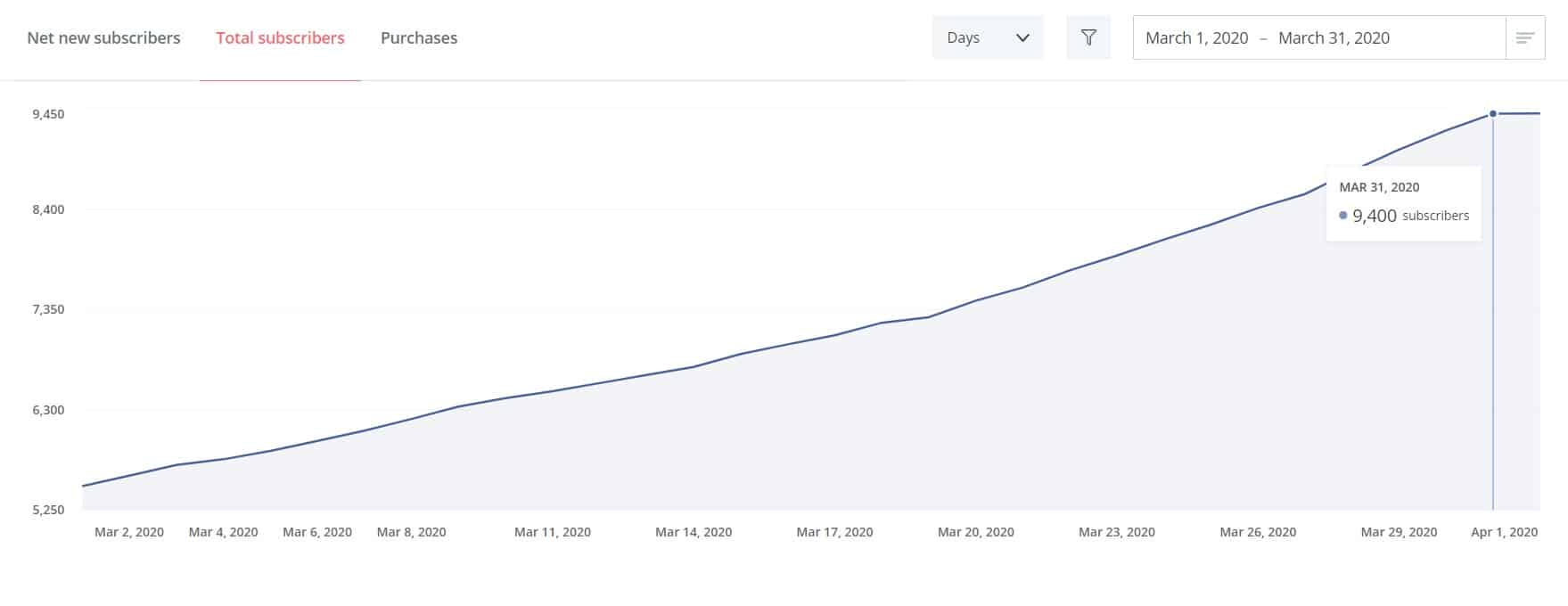 convertkit email list subscribers analytics month 6