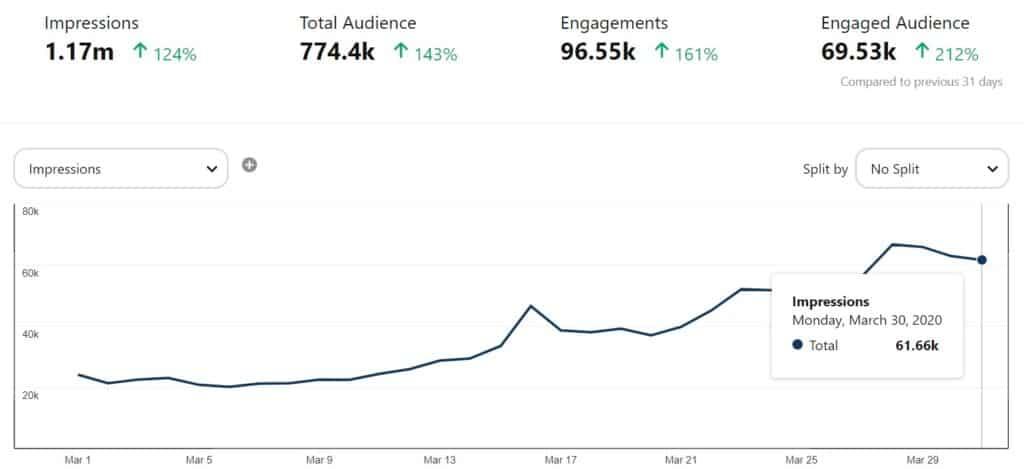 pinterest analytics blog growth report month 6
