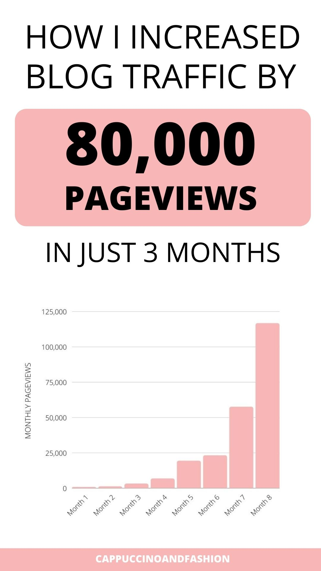 How I Increased Blog Traffic By 80,000 Pageviews in Just 3 Months
