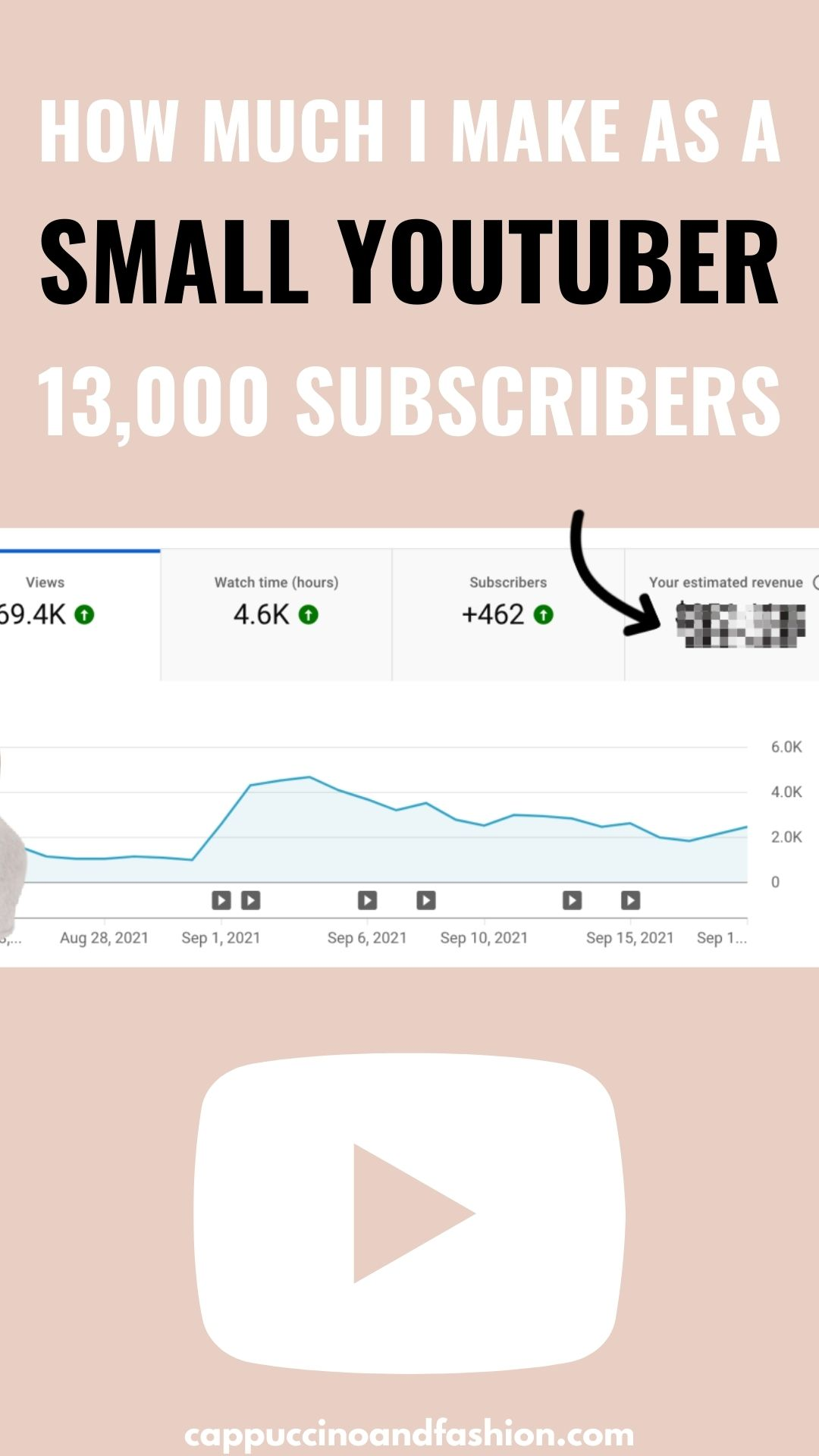 How Much Do Small Youtubers Make on Adsense